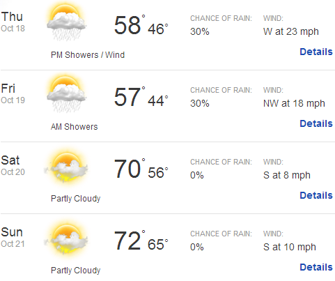 Race Weekend Weather Report For The Kansas Speedway