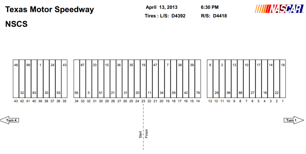 Texas Motor Speedway pit stall selections