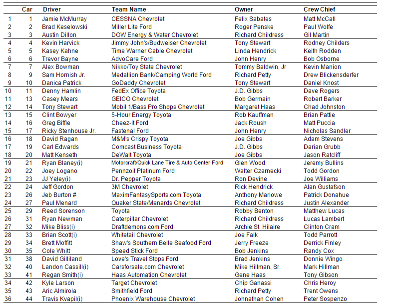 2015 nascar cup vegas entry list 2