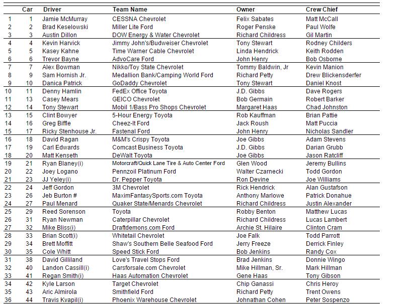 2015 nascar cup vegas entry list 2