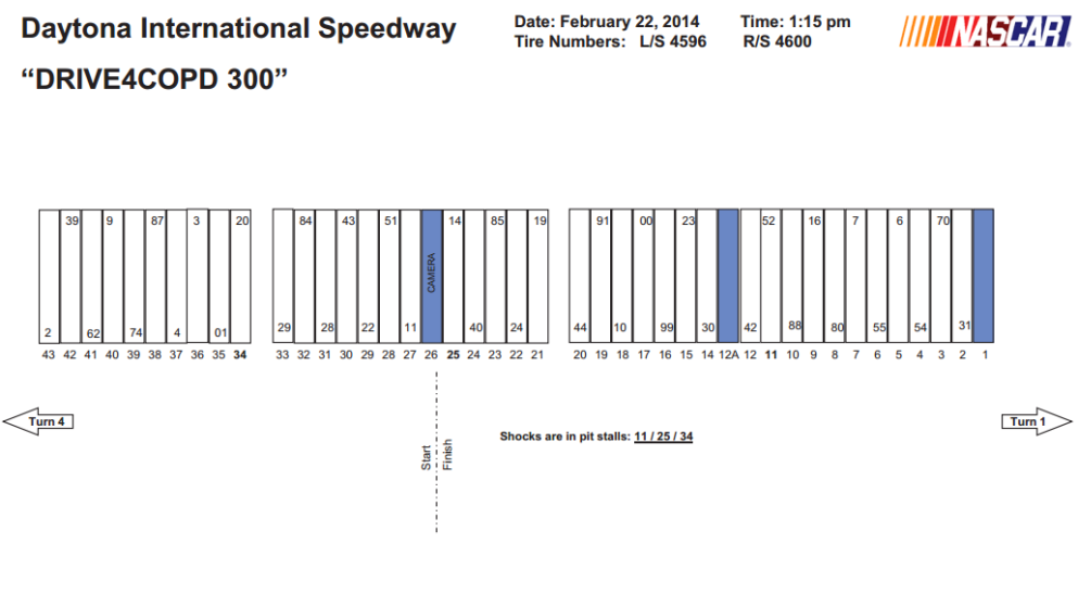 2014 Daytona Nationwide pit stalls