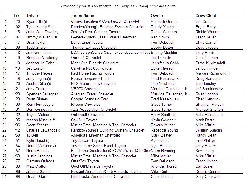 2014 Kansas truck entry list