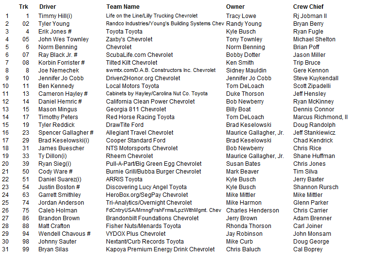 2015 atlanta camping world truck entry list 2