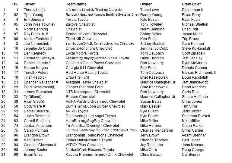 2015 atlanta camping world truck entry list 2