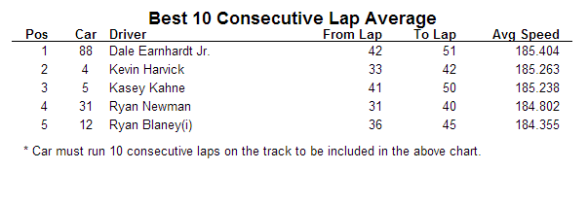 2014 kansas nscs first practice 10 lap
