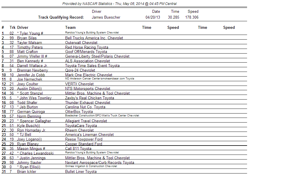 2014 Kansas truck qualifying order