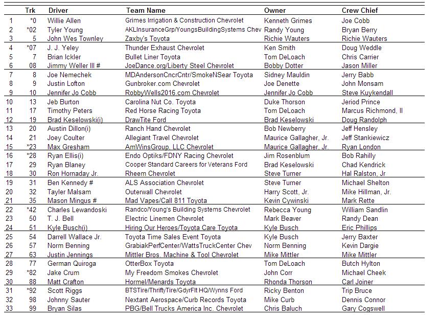 entry list 2