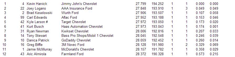 kansas qualifying results 1