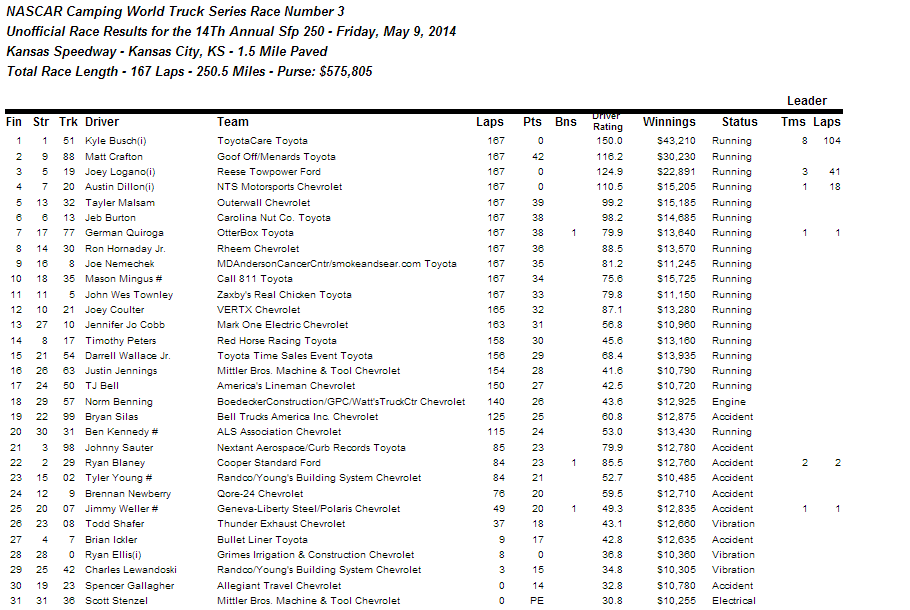 Kansas truck race results