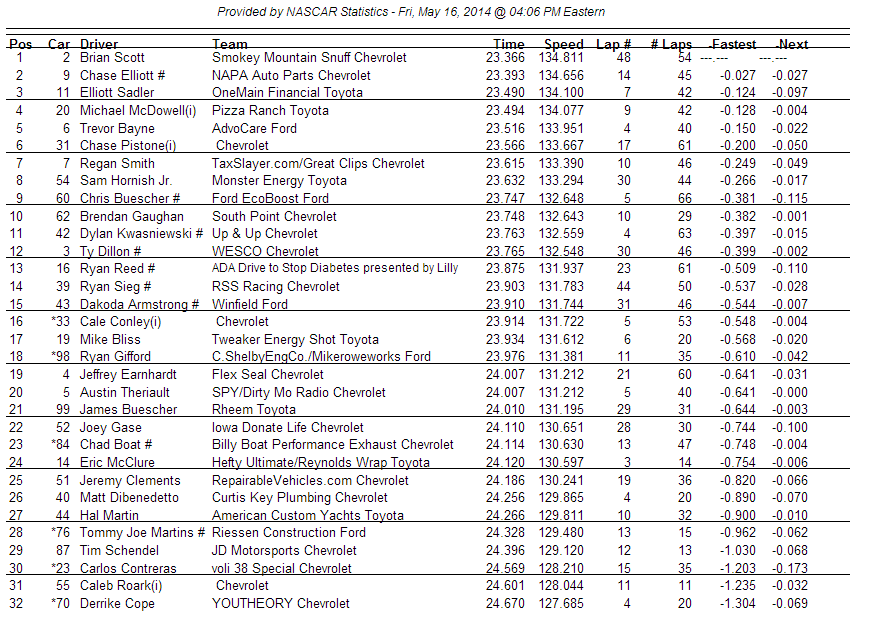 Nationwide 2 practice 2