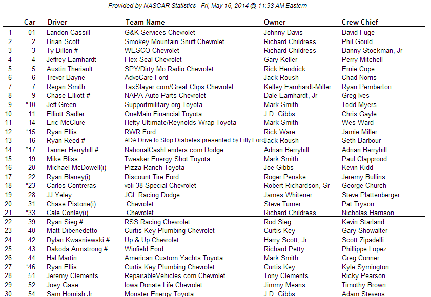 Nationwide entry list 2 e