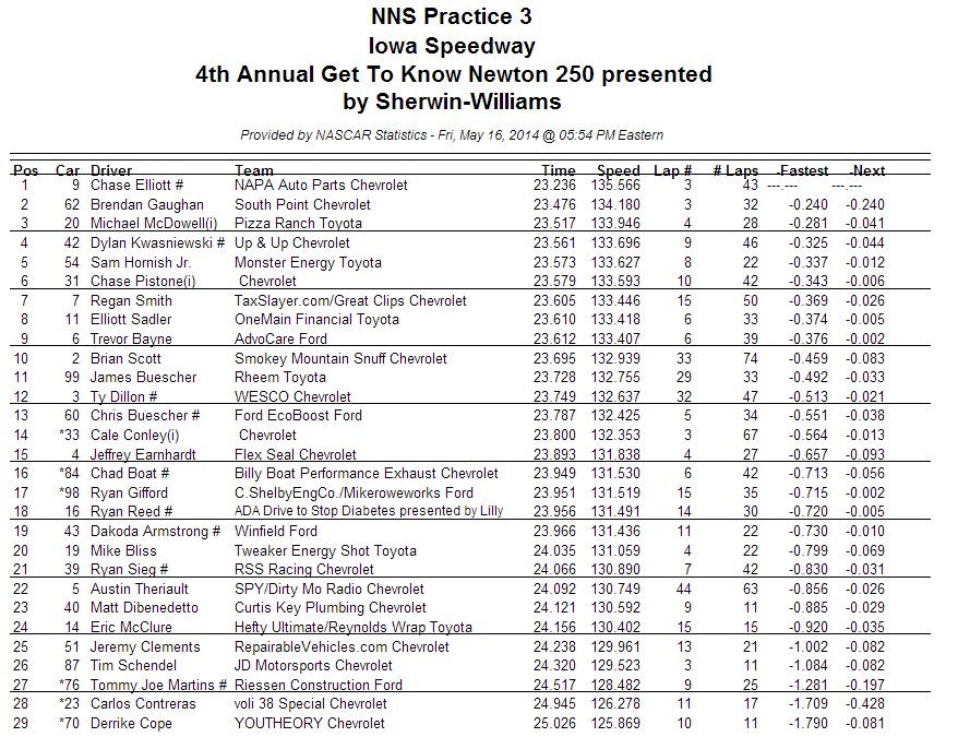 nationwide practice