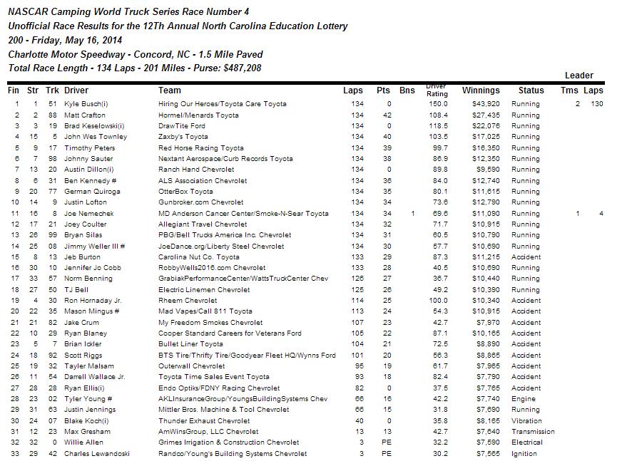 trcuk race results 1