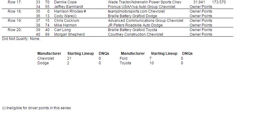 2015 atlanta nascar xfinity series starting lineup 3
