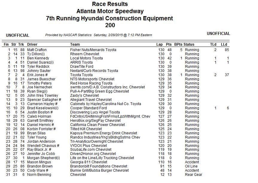 2015 atlanta truck results 1