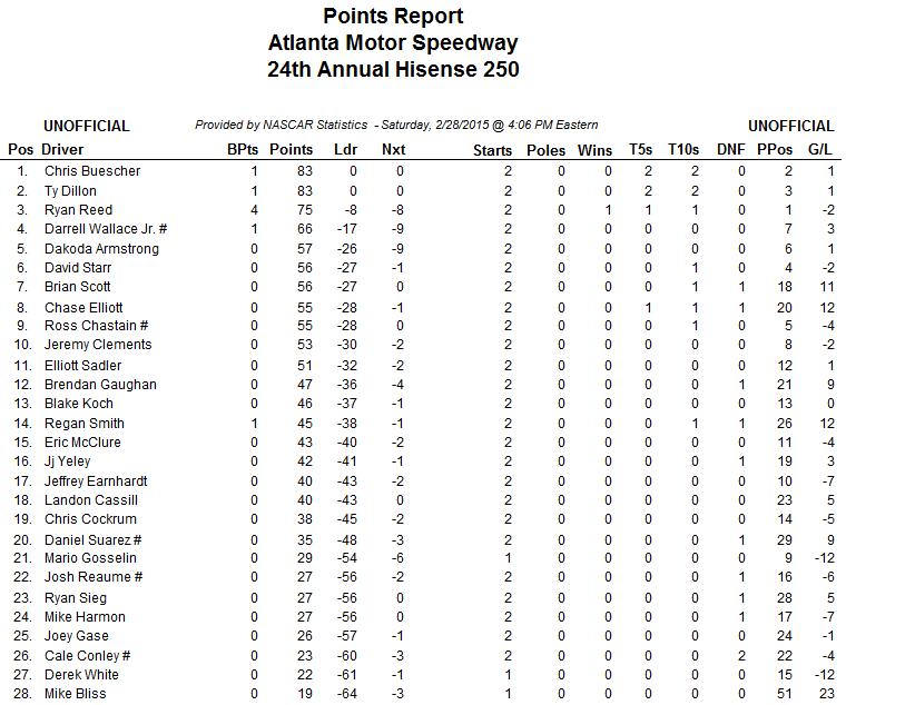 nascar xfinity driver points after atlanta 1
