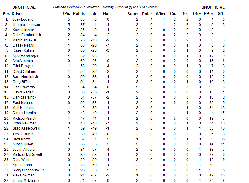 2015 atlanta sunday cup points 2