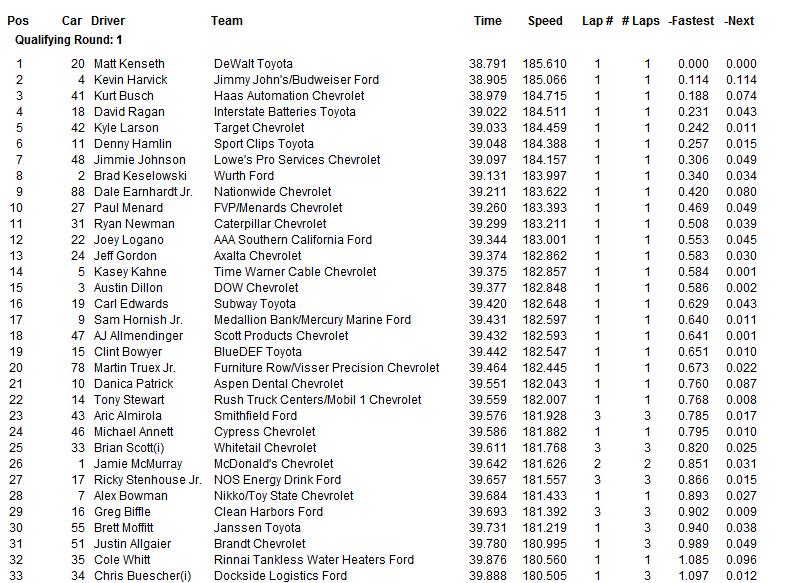 2015 auto club speedway qualifying 4