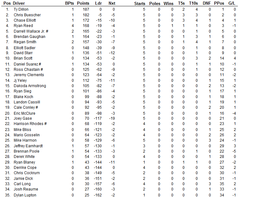 2015 auto club xfinity driver points 2