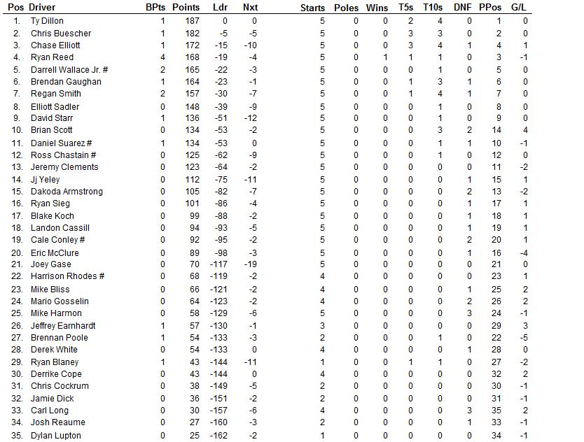 2015 auto club xfinity driver points 2