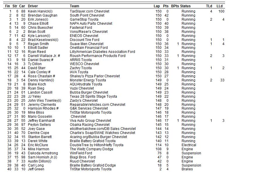 2015 auto club xfinity results 2