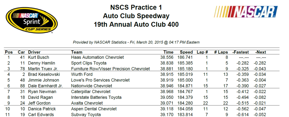 2015 friday auto club practice 1