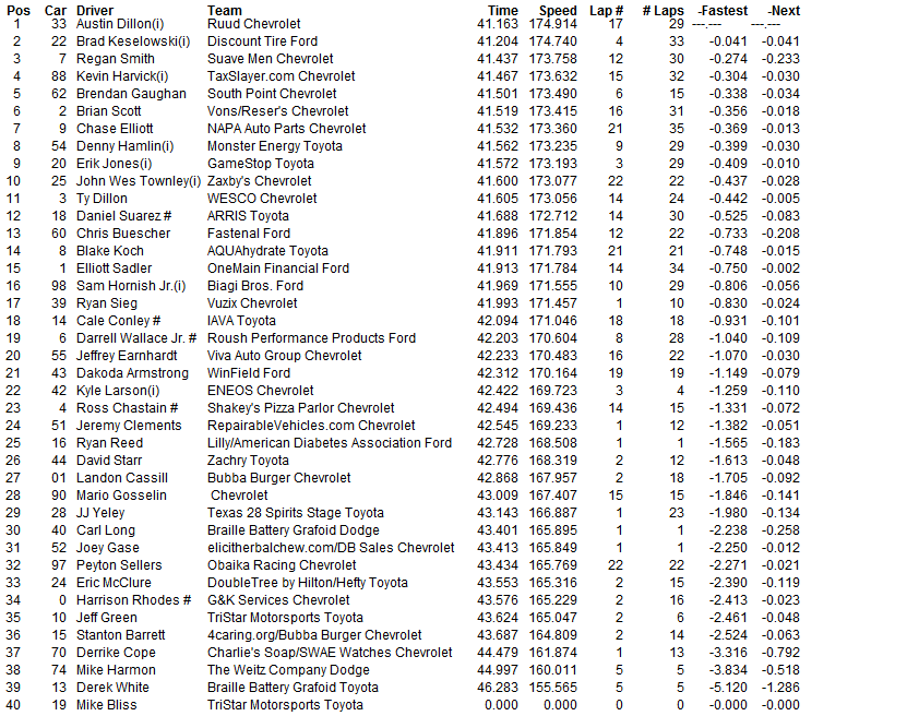 2015 friday auto club xfinity final practice 2