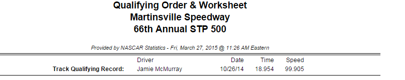 2015 friday martinsville cup qualifying order 1