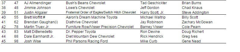 2015 martinsville cup entry list 3