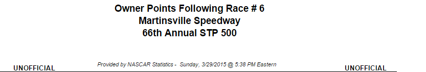 2015 martinsville cup owner points 1