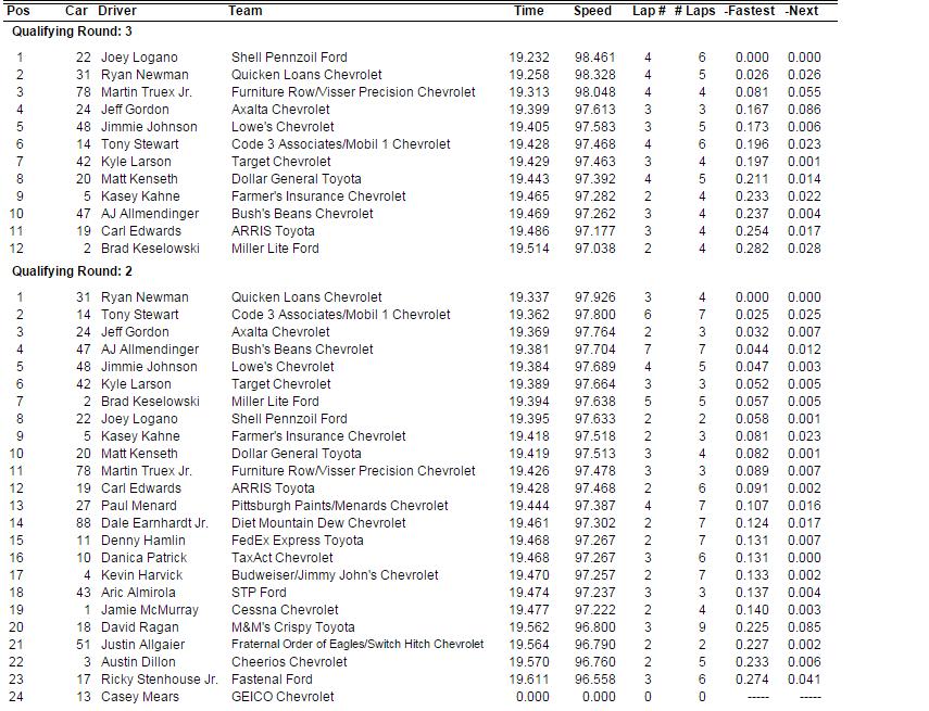 2015 martinsville friday qualifying results 2