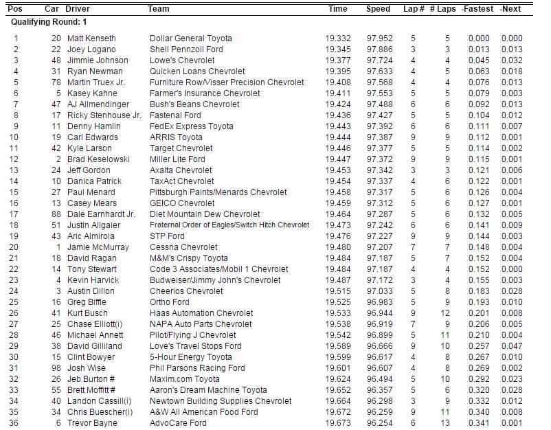 2015 martinsville friday qualifying results 3