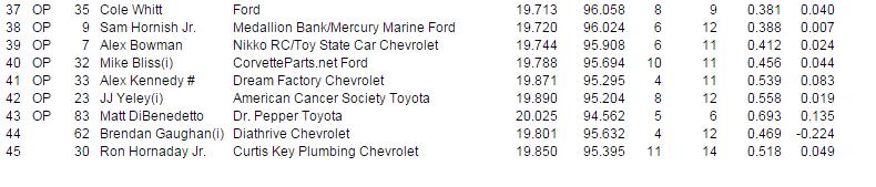 2015 martinsville friday qualifying results 4