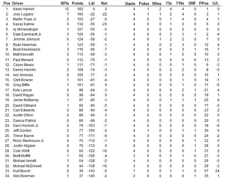 2015 phoenix driver points 2