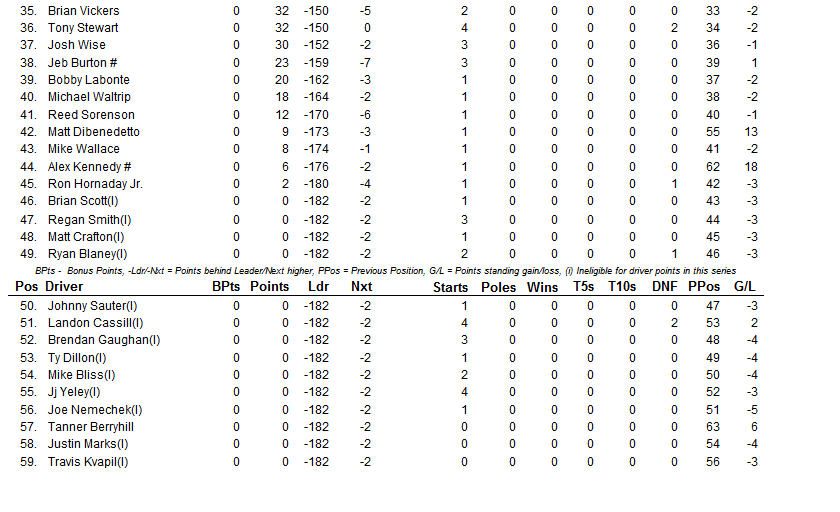 2015 phoenix driver points 3
