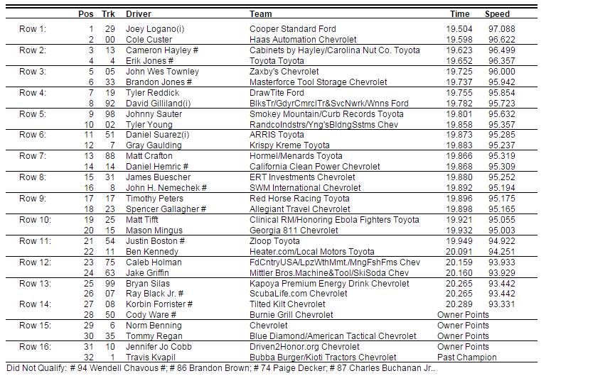 2015 saturday martinsville truck lineup 2