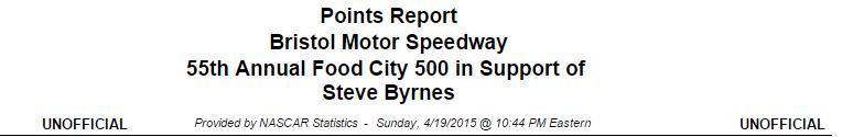 2015 bristol driver points 1