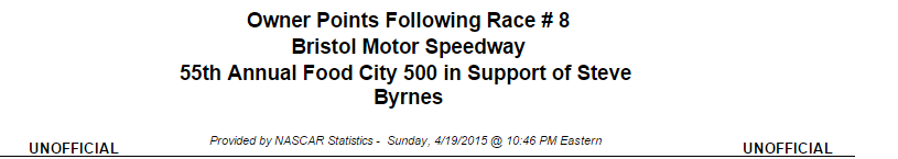 2015 bristol owner points 1